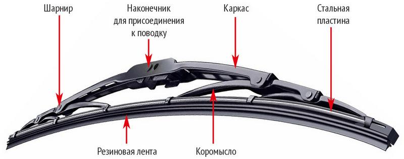 Конструкция каркасного устройства