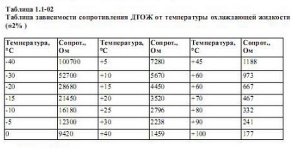 Таблица зависимости сопротивления от температуры