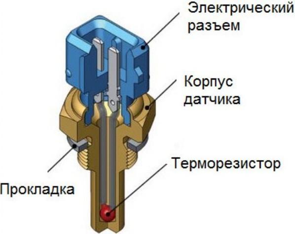 Внутренняя конструкция детали