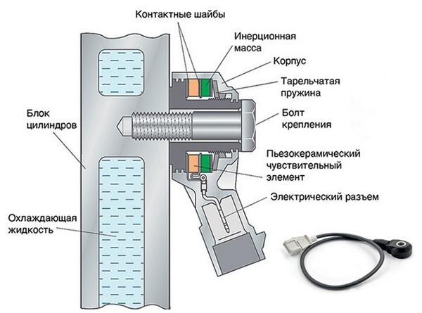 Как устроен датчик детонации широкополосный