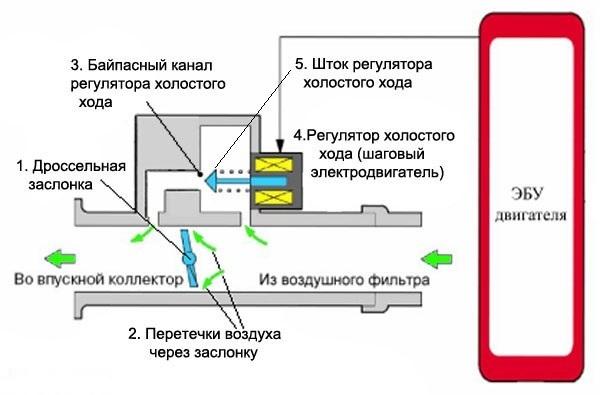 Схема работы РХХ на Приоре