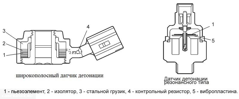 Схема устройства датчиков детонации