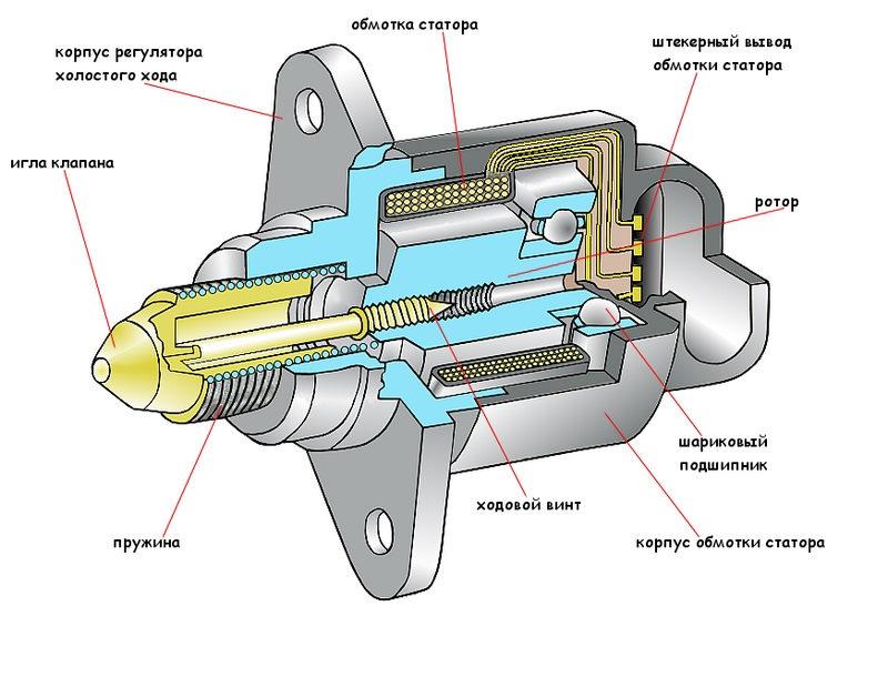 Схема устройства регулятора ХХ