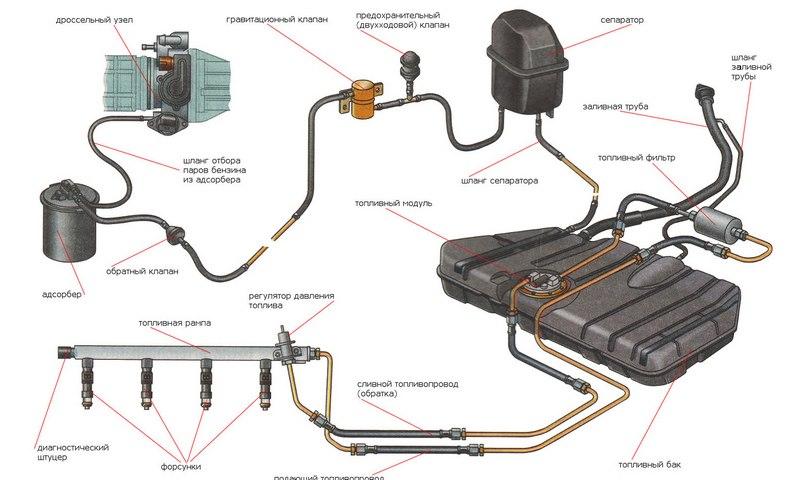 Схема работы системы EVAP
