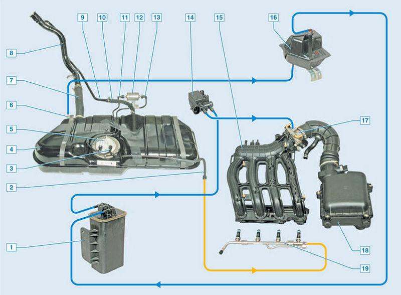 Схема работы системы по улавливанию паров бензина Приоры