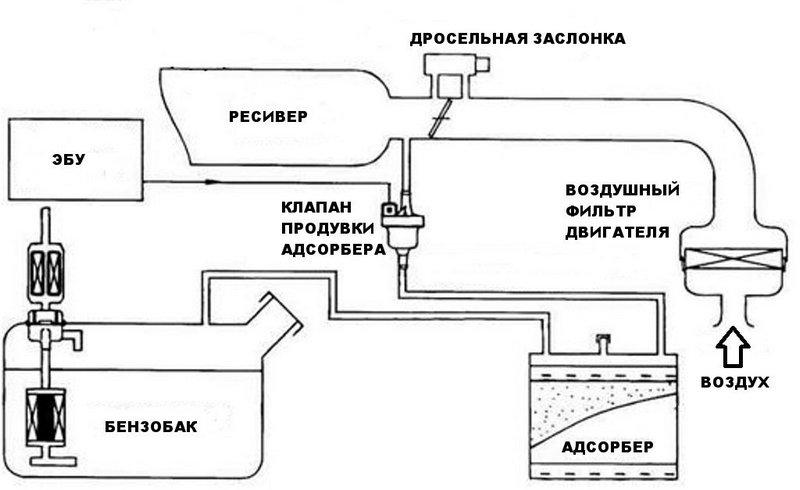 Схема работы системы по улавливанию паров топлива