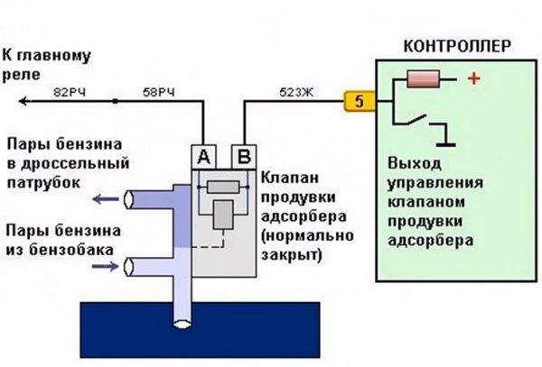 Схема распиновки клапана продувки адсорбера Приора